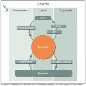 Inn-spirerend Leiderschapsmodel © Inn-spiratie: team- en leiderschapsontwikkeling. | Naar idee en concept van Jakob Feenstra.