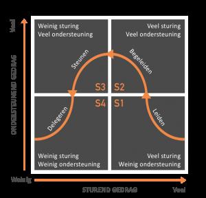 Situationeel Leiderschap | Model van Paul Hersey en Ken Blanchard