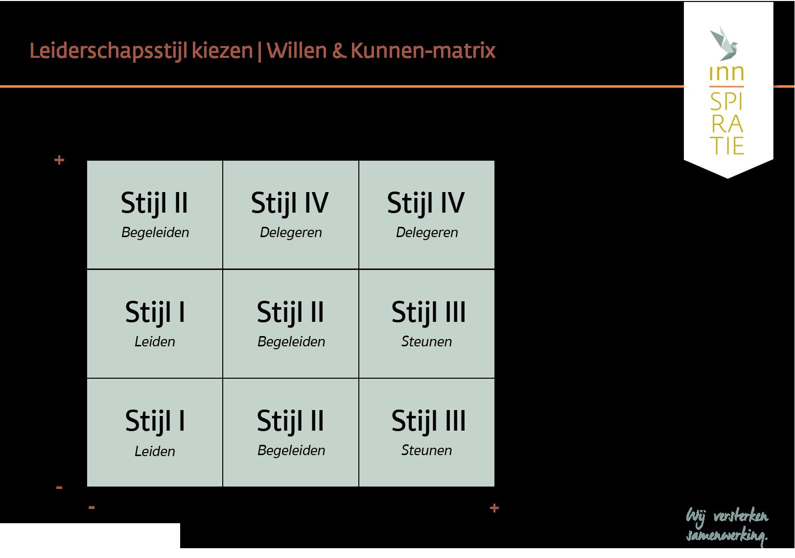 Inn-spiratie Willen & Kunnen-matrix