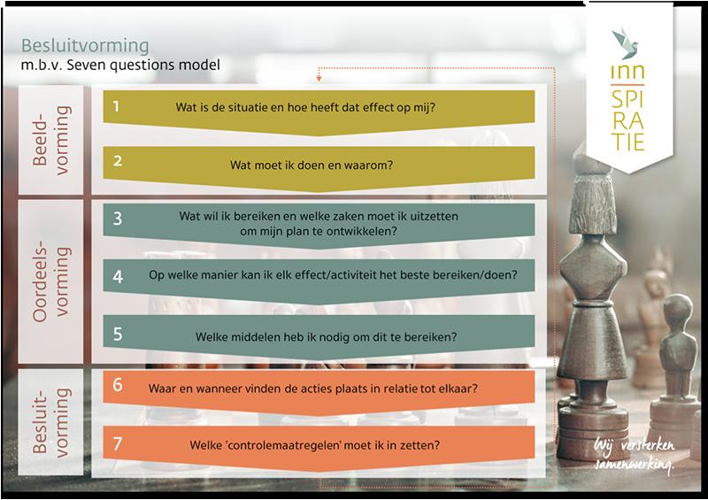 Besluitvormingsmodel - Seven Questions